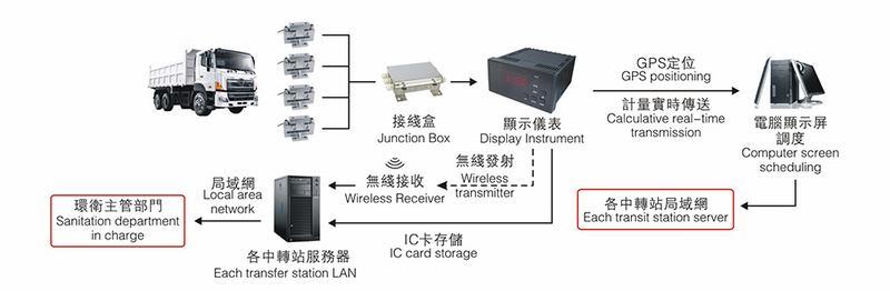 车载系统工作原理: 车载称重系统的采集工作是由应变式称重传感器来完成。在A/D转换之后送入数字称重仪表。再配装有GPS和RFID无线通讯模块,在软件的管理下,形成无线传输,车辆定位,射频识别的车载称重平台,并建立数据库。数据库资料通常不可更改,不可删除,长期保存。只有在管理人员的操作下,输入密码,才能编辑成历史数据的形式,分类查询,生成报表系统(查询系统)检索,于车辆分离。可以用载重量分档或起止时间等方式查询,并生成报表,满足不同管理权限的人员及不同类型用户的核查需要。通过GPS卫星定位系统对车辆进行定
